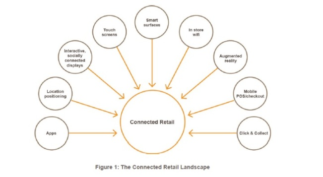 Connected Retail Channels
